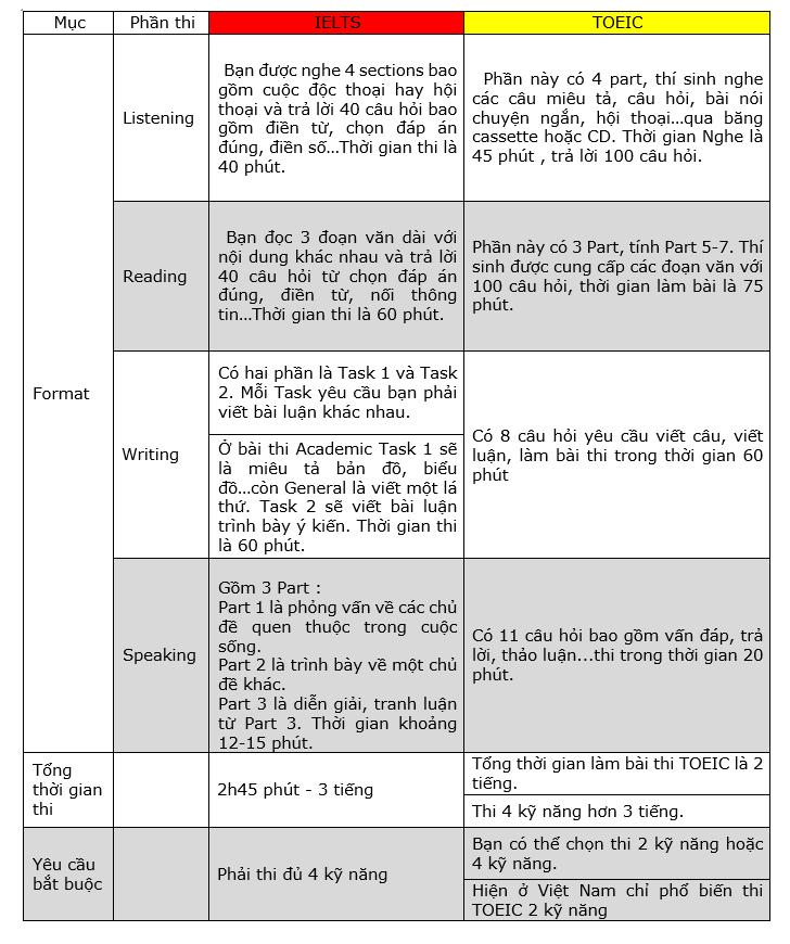 cấu trúc bài thi TOEIC và IELTS
